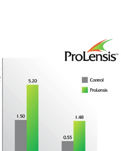 ProLensis Bulbine Natalensis Extract Boosts Testosterone and Crushes Estrogen ProLensis-testosterone-and-LH-graph_thumb